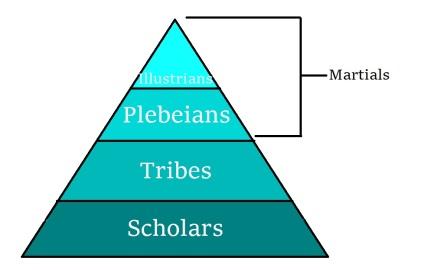 atatn-hierarchy